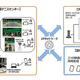 パナソニック、IT/IP プラットフォーム 「KAIROS」をクラウド上で活用しスマートフォンとノートPC でライブ配信実証実験に成功