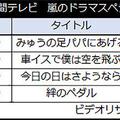 【表3】24時間テレビ 嵐のドラマスペシャル