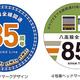 八高線209系に開通85周年ヘッドマークつき列車、10/1〜11/30運転