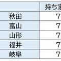 出所:総務省統計局:平成30年住宅・土地統計調査