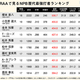 【表】セイバーメトリクスの視点で見るNPB歴代最強打者ランキング一覧