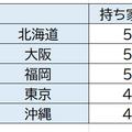 出所:総務省統計局「平成30年住宅・土地統計調査」