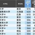 「公務員の就職に強い大学ランキング」TOP10