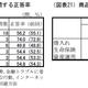 金融リテラシー調査、日本の正答率は米・英・独・仏を下回る