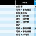 「海外勤務者が多い会社」ランキング上位10社