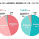 塾に通っている小学生は24.3%、中学生は54.2% - 月謝の平均額は?