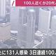 東京都で新たに131人のコロナ感染を確認 3日連続で100人を超える