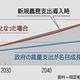 国策シンクタンクの警告通りに最悪に達する韓国の政府債務
