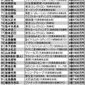 日本の上場企業役員「本当の年収」トップ100 61位〜100位