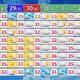 週間天気と最高気温。