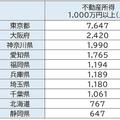 出所:国税庁「統計年報」