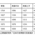 図表1 家族類型別一般世帯数の推移