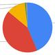2月タブレットブラウザシェア、Androidブラウザが増加