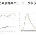 コロナ感染状況 東京都×ニューヨーク市(2020年9月11日時点)