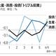 韓国の6月生産・消費・投資は「トリプル反騰」で底を打ったか、専門家の見解は?