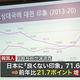 韓国国民7割以上が日本に「良くない印象」対日感情が大幅に悪化