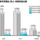 【図表】前年同期比 売上・事業利益比較
