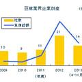 豆腐業界倒産推移