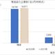 増減資の企業数(各3月末時点)
