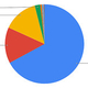BingとBaiduが増加 - 5月PC検索エンジンシェア