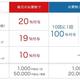 「第2弾100億円キャンペーン」一覧表