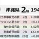 イクメン力全国ランキング1位は島根県 ワースト1位は? 積水ハウス「イクメン白書2019」から発表