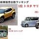2020年12月、新車販売台数ランキング 2台に1台はトヨタ車が売れている?  トヨタ1強時代さらに加速