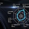 ヨコハマADVAN dB V552の性能をリポート