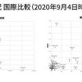 コロナ感染状況 国際比較(2020年9月4日時点)