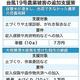 果樹最大10アール150万円 米浸水に7万円 台風19号禍追加支援