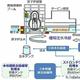 (図1)循環注水冷却と汚染水処理設備