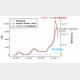 東京都における陽性診断者数の移動平均値(7日間)と、今回の研究で構築した数理モデルを用いて計算した下水中新型コロナウイルス排出量と排出者数(感染者数)推定値。糞便中への排出は発症の2日前に始まると仮定している。(画像: 東北大学の発表資料より)