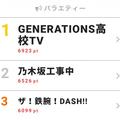 4月22日付「視聴熱」デイリーランキング・バラエティー部門TOP3