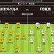 故障者/清水=石毛、六反、伊藤 FC東京=鈴木 出場停止/清水=なし FC東京=なし