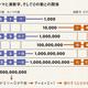 9,158,765(百万円)をパッと読む方法