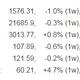 米国株は史上最高値をさらに更新(金融日記 Weekly 2019/7/5-7/12) - 藤沢数希
